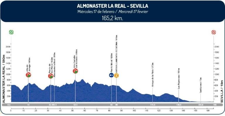 Vuelta-a-Andalucía-2016-Perfil-etapa-1-17-de-febrero-e1455229961191