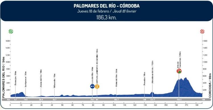 Vuelta-a-Andalucía-2016-Perfil-etapa-2-18-de-febrero-e1455230127659
