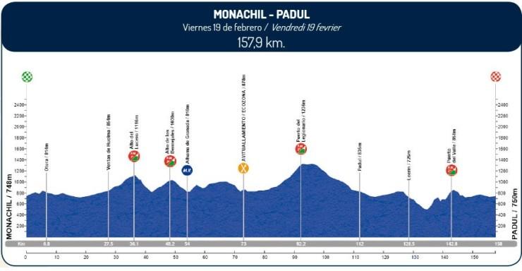 Vuelta-a-Andalucía-2016-Perfil-etapa-3-19-de-febrero-e1455230245951