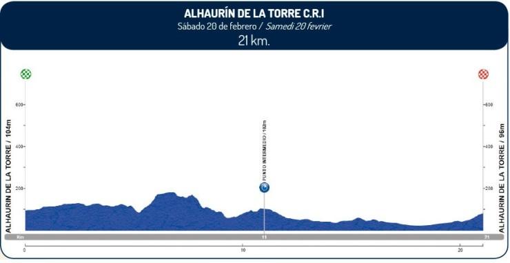 Vuelta-a-Andalucía-2016-Perfil-etapa-4-20-de-febrero-e1455230385292