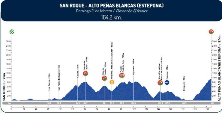 Vuelta-a-Andalucía-2016-Perfil-etapa-5-21-de-febrero-e1455230646107