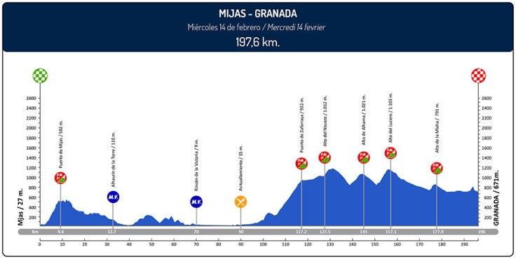 ruta-del-sol-2018-stage-1-profile-9d2c4afe89