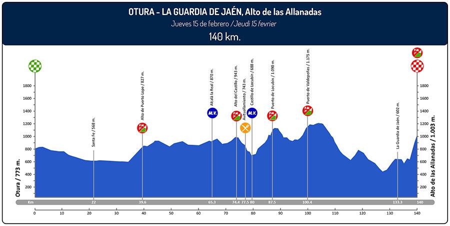ruta-del-sol-2018-stage-2-profile-26ca0d36d6
