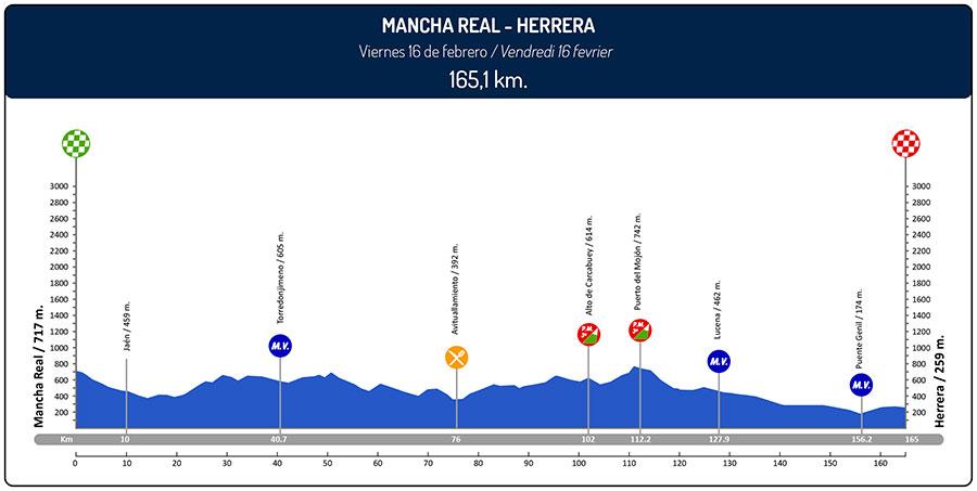 ruta-del-sol-2018-stage-3-profile-c9ba79de4c