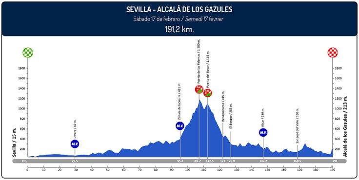 ruta-del-sol-2018-stage-4-profile-n2-ebabd897cb