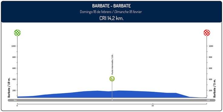 ruta-del-sol-2018-stage-5-profile-6d199e0e98